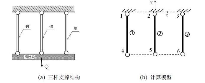 >>广州有道有限元>>ansys有限元分析    解答:计算模型如图8-8(b)所示