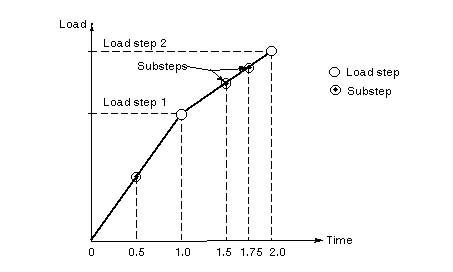 ansys结构静力分析全面概述