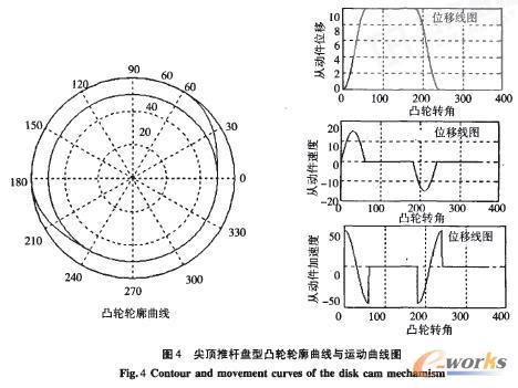 凸轮机构轮廓曲线的计算机辅助设计