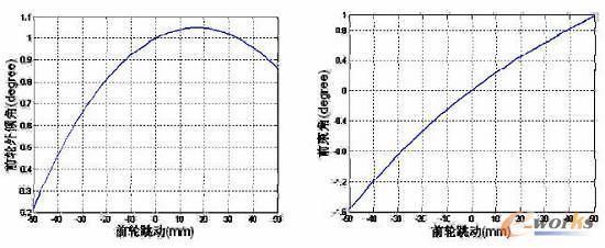 前轮上下跳动对前轮外倾角与前束角的影响